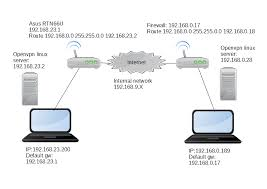 problem connecting p2p with a openvpn linux client openvpn asus wireless router login at Asus Network Diagram
