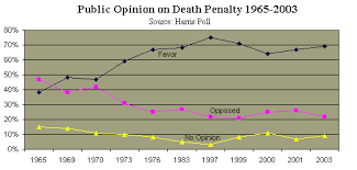 wiki land debate death penalty external image dp pubopdp gif