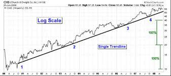 Basics Of Technical Analysis Smart Trader