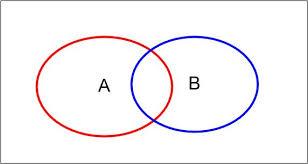Venn Diagram A U B Lessons