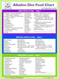 Curing Vision Alkaline Diet Food Chart Curing Vision