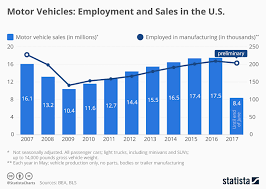 Chart Motor Vehicles Employment And Sales In The U S