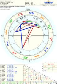 Birth Chart Analysis Tumblr