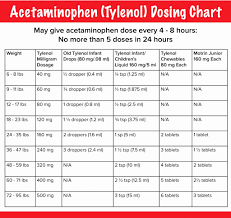 Tylenol Dosing Chart For Infants By Weight Www