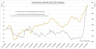 Gold Price Chart Over 5 Years Gold Price Forecast Xau Usd Etf Holdings Continue To Buoy