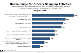 Grocery Chart Online Grocery Shopping Activities Chart