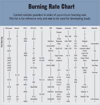 Smokeless Powder Burn Rate Comparison Chart Smokeless