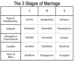 Living By Faith What Stage Are You