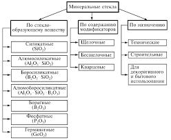 Неорганическое стекло свойства и классификация Техническое стекло как правило относится к алюмоборосиликатной группе и отличается разнообразием входящих в него оксидов