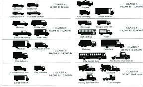 Truck Weight Chart Truck Classifications By Gross Vehicle Weight Download