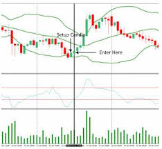 200 Pips A Week With Bollinger Bands Cci And Volume