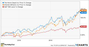 Home Depot Lumber Prices Chart Better Buy The Home Depot Vs Sherwin Williams The Motley