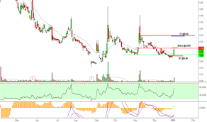 Sdrl Stock Price And Chart Nyse Sdrl Tradingview