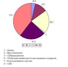 Реферат Анализ деятельности коммерческого банка на рынке ценных бумаг Рисунок И1 Структура портфеля ценных бумаг имеющихся в наличии для продажи за 2008 г млрд руб 7