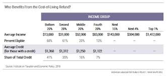 Michigan Tax Refund Chart The Cost Of Living Refund A Bold Proposal To Help Make