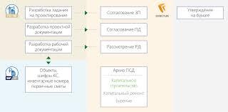 Бизнес процессы ОАО Сургутнефтегаз за пределами делопроизводства  Управление проектно сметной документацией