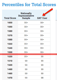 Act Score Chart Percentile Should You Retake The Sat The College Panda