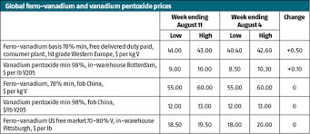 V2o5 Price Chart Global Vanadium Wrap All Eyes On China As Spot Fev V2o5