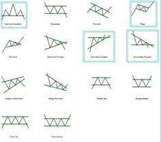 Chart Pattern Forex Pdf Jobs From Home Harrow