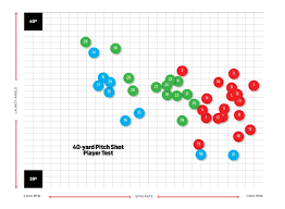 Spin Zone Hot List Ball Spin Chart Shows More Spin At Lower
