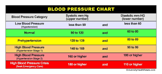 Blood Pressure Measurement Chart Blood Pressure Chart Where Do Your Numbers Fit