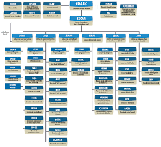 Usmc Chain Of Command Chart Cotecmar Science And Technology Corporation Of Naval