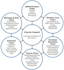 Youth Ministry Organizational Chart Pin By Mhlahlotg On Organizational Structure