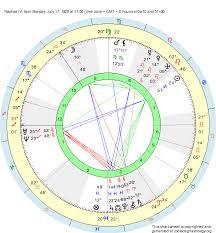 Birth Chart Raphael V Cancer Zodiac Sign Astrology