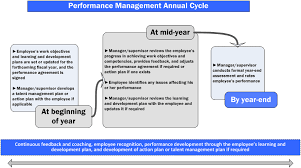 Performance Management Program For Employees - Canada.ca