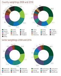 position of msci emerging markets index 2008 vs 2016