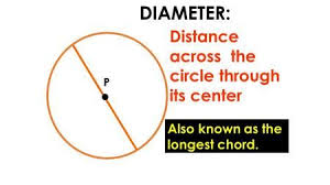 P Diameter Distance Across The Circle Through Its Center