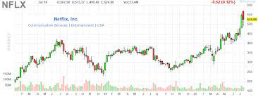 Nflx) q4 2020 earnings call dated jan. Netflix Earnings Preview The Q2 Subscriber Estimate Has Downside Nasdaq Nflx Seeking Alpha