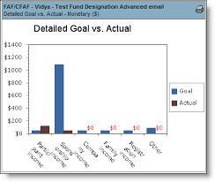 Detailed Goal Vs Actual Chart