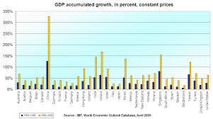 Real Gdp Chart Economic Growth Wikipedia