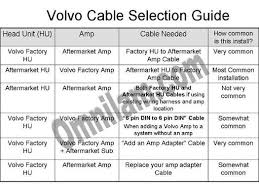 omnilam volvo audio cables selection guide