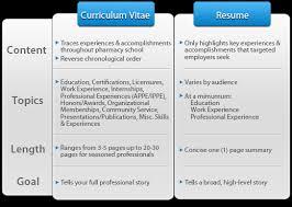 Curriculum Vitae Vs Resume Interesting Curriculum Vitae And Resume Difference Canreklonecco