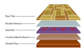 underfloor heating and how to install electric underfloor heating laying floor tiles over electric underfloor heating