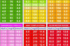 blood sugar levels conversion chart gallery chart graph exles