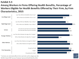 ehbs section three employee coverage eligibility and among workers in firms offering health benefits percentage of workers eligible for health benefits offered by their firm by firm characteristics 2015