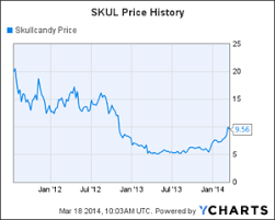 Skullcandy Stock Chart Playing Skullcandy During The Turnaround Part 1