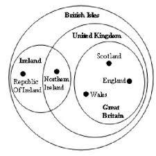 British Isles Venn Diagram British Isles Euler Diagram By Sam Hughes Download