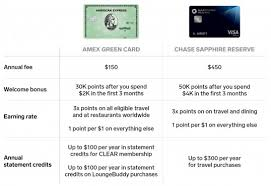 Amex Travel Points Chart Amex Green Vs Chase Sapphire Reserve Credit Card Comparison