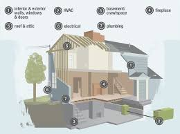 list of home inspection items home inspection check list tallahassee real estate inspections