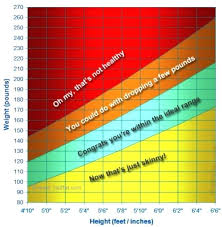 Ana Weight Chart Achievelive Co