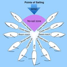 Sailing Wind Chart Points Of Sailing Safe Skipper Boating Safety Afloat