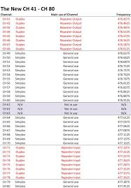 Uhf Spectrum Chart Cb Channels List