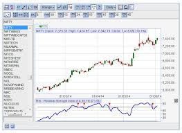 Vfmdirect In Web Based Charts Services