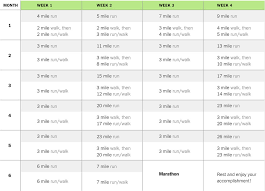 1 Mile Run Chart How To Start Running Well Guides The New York Times