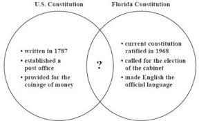 direct and representative democracy venn diagram republic vs democracy venn diagram rome fontanacountryinn com