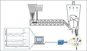 Real Time Monitoring Of Particle Size Distribution In A